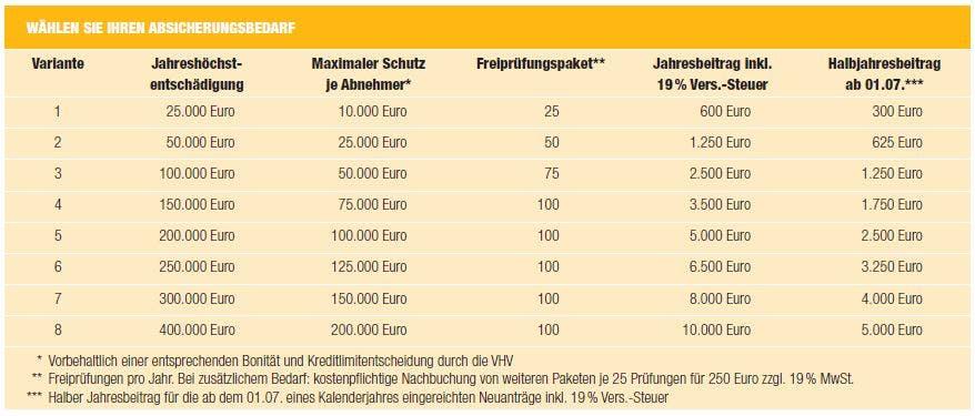 Tabellentarif_Firmenprotect-Forderungsausfall-Basis.JPG