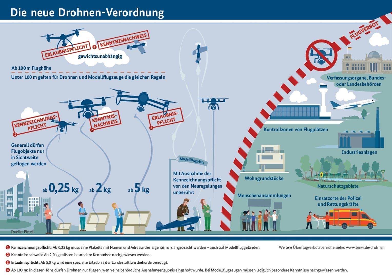 Drohnenverordnung.jpg