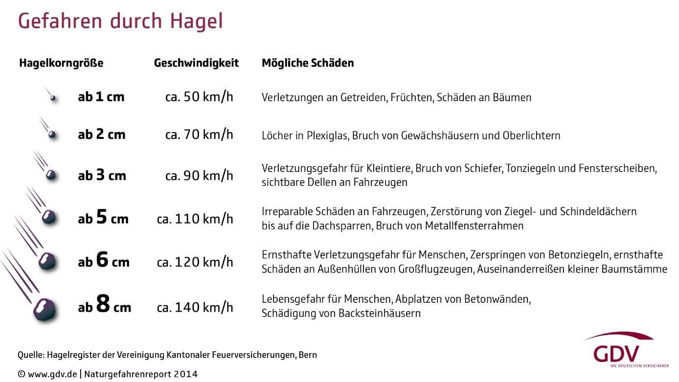 Gefahren-durch-Hagel-Grafik.jpg